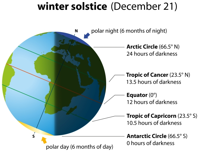 dreamstime_xxl_34471073 diagram science winter solstice